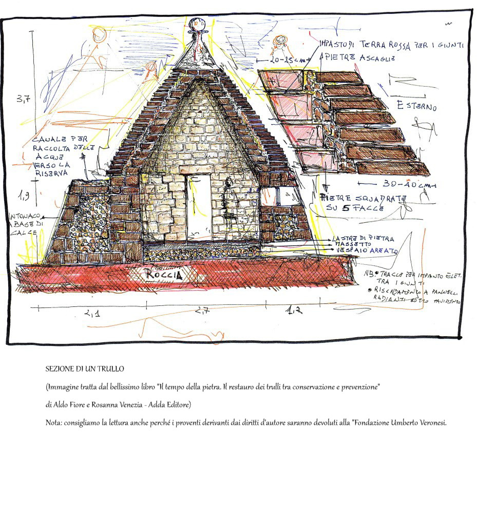 Let S Find Out What Is A Trullo